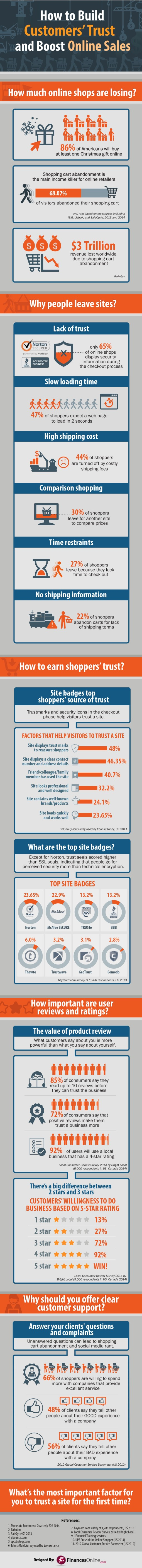 How to Build Customers' Trust_infographic draft